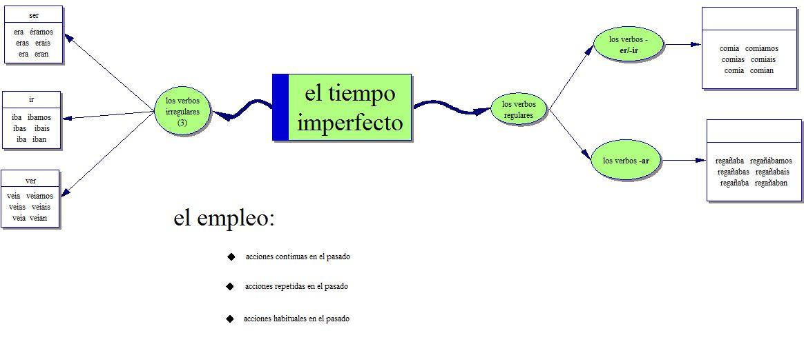 i use my dictionary in spanish